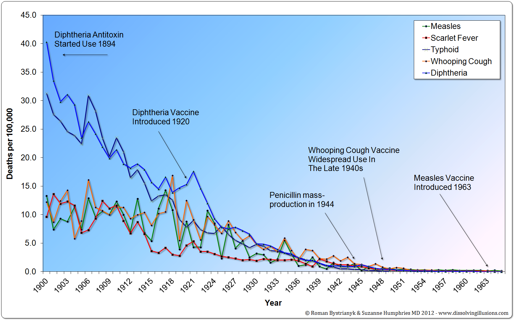 measles-scarletfever-typhoid-whooingcough-diphtheria